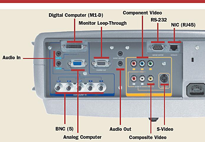 Kiến thức về các cổng kết nối trên máy chiếu